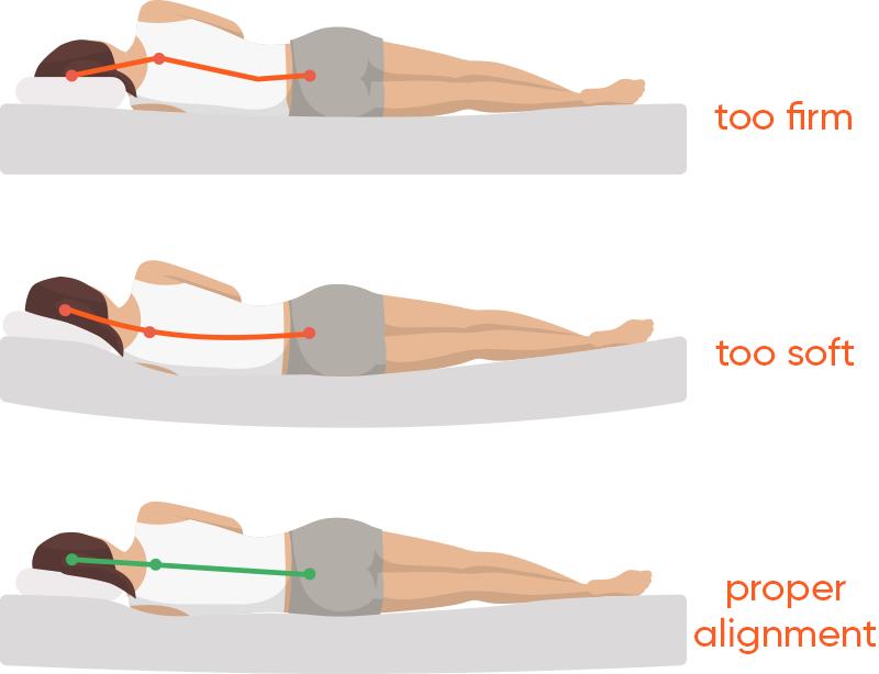 Proper Spinal Alignment