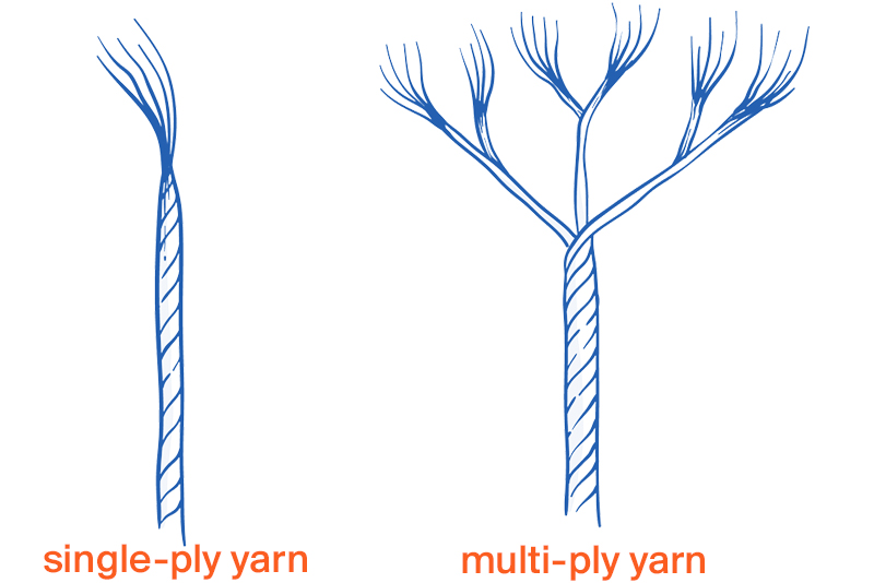 Single Ply Yarn vs Multi Ply Yarn
